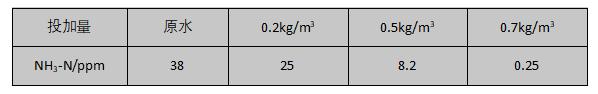 工业废水中氨氮的处理数据
